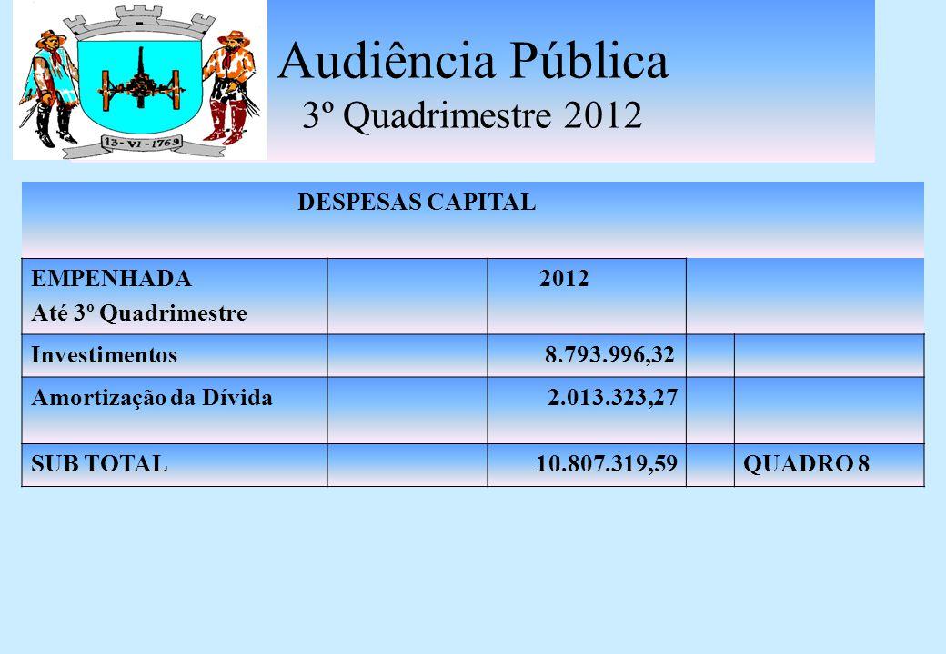 Audiência Pública 3º Quadrimestre 2012 DESPESAS CAPITAL EMPENHADA Até 3º Quadrimestre 2012 Investimentos 8.793.996,32 Amortização da Dívida2.013.323,27 SUB TOTAL10.807.319,59QUADRO 8