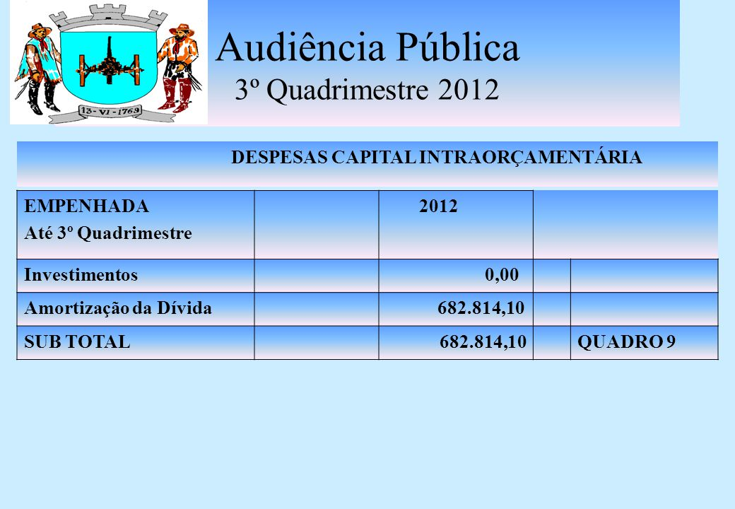 Audiência Pública 3º Quadrimestre 2012 RESULTADO NOMINAL DÍVIDA CONSOLIDADA (I) 17.248.959,30 DEDUÇÕES (II)8.595.854,61 Ativo Disponível10.184.416,46 Haveres Financeiros (Dep.