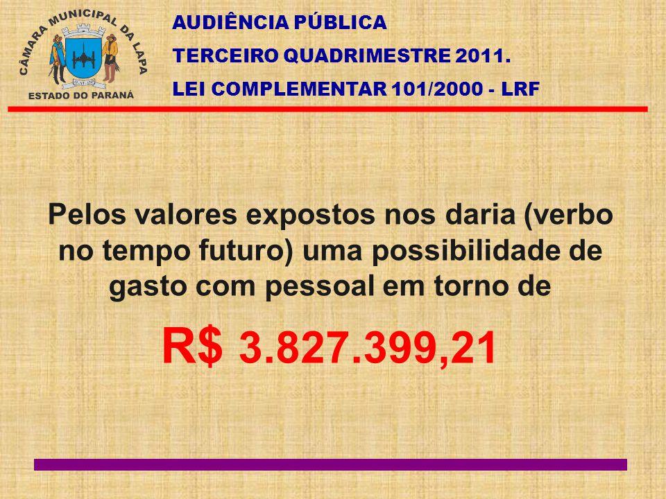 AUDIÊNCIA PÚBLICA TERCEIRO QUADRIMESTRE 2011. LEI COMPLEMENTAR 101/2000 - LRF Pelos valores expostos nos daria (verbo no tempo futuro) uma possibilida