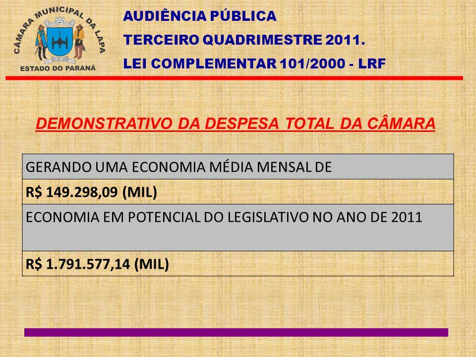 AUDIÊNCIA PÚBLICA TERCEIRO QUADRIMESTRE 2011. LEI COMPLEMENTAR 101/2000 - LRF DEMONSTRATIVO DA DESPESA TOTAL DA CÂMARA GERANDO UMA ECONOMIA MÉDIA MENS