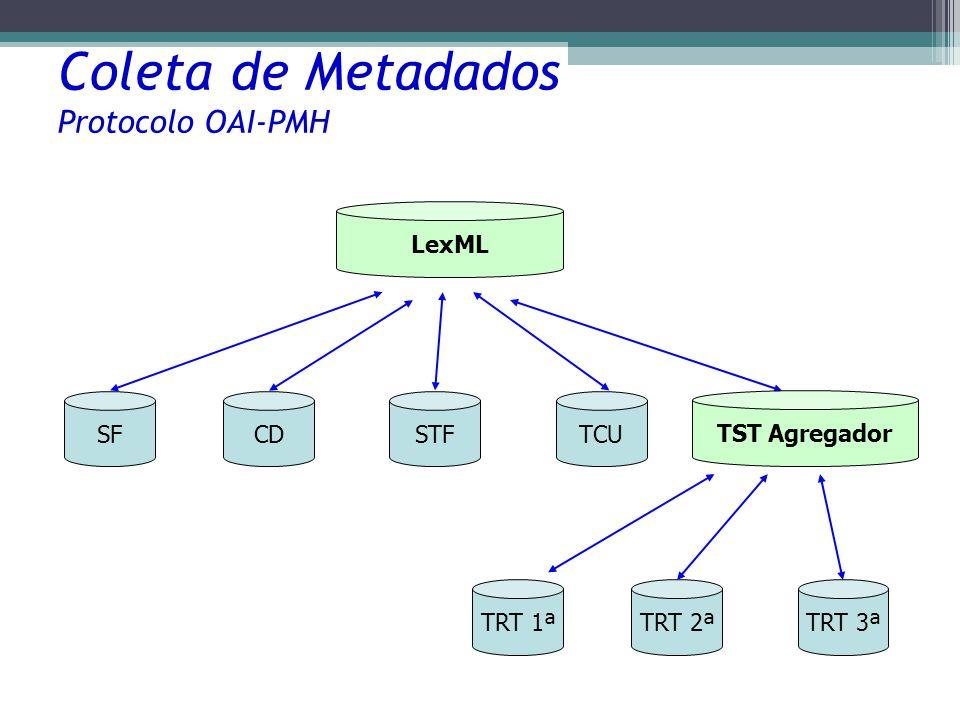 Coleta de Metadados Protocolo OAI-PMH SFCDSTFTCU LexML TST Agregador TRT 1ªTRT 2ªTRT 3ª