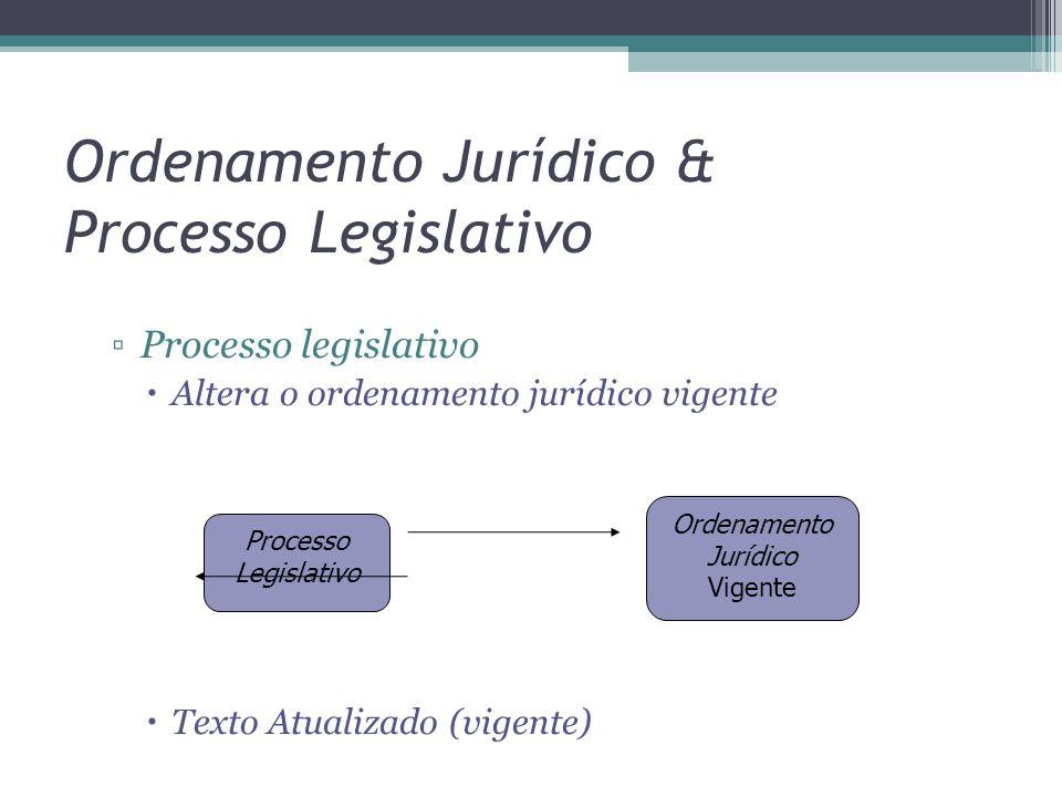 Ordenamento Jurídico & Processo Legislativo ▫Processo legislativo  Altera o ordenamento jurídico vigente  Texto Atualizado (vigente) Processo Legislativo Ordenamento Jurídico Vigente