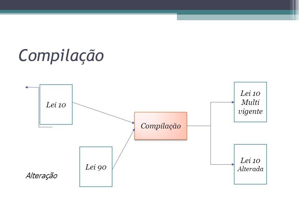 Compilação Lei 10 Lei 90 Compilação Lei 10 Multi vigente Lei 10 Alterada Alteração