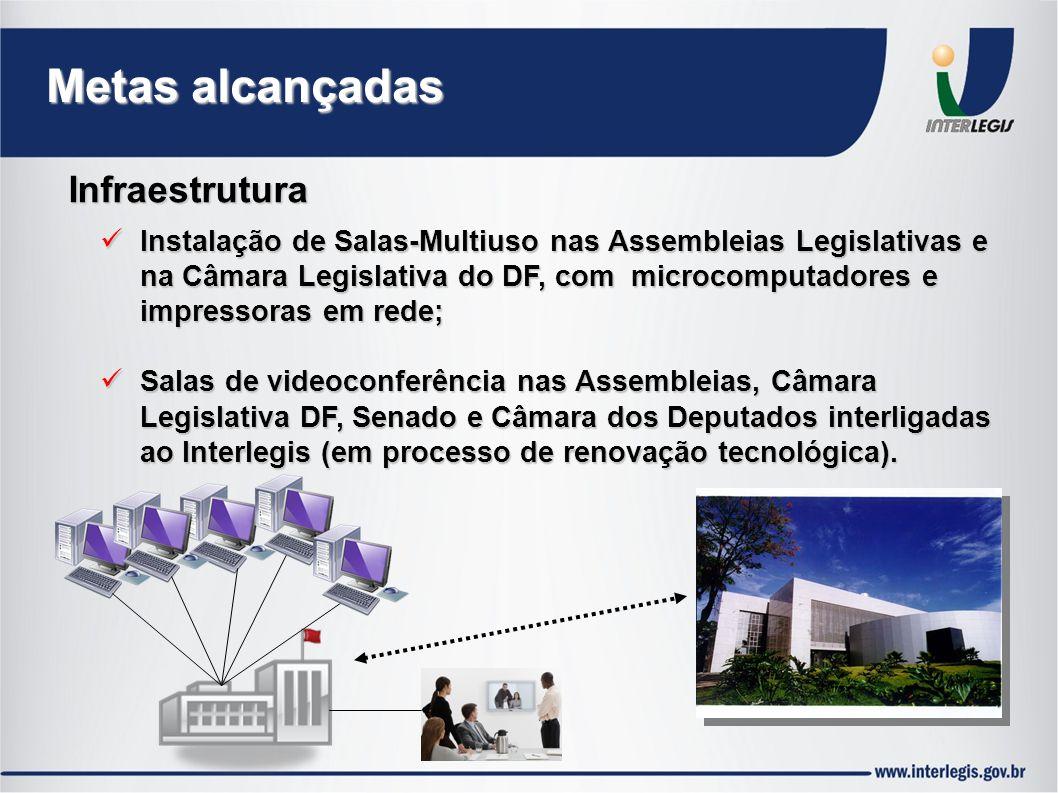 Instalação de Salas-Multiuso nas Assembleias Legislativas e na Câmara Legislativa do DF, com microcomputadores e impressoras em rede; Instalação de Salas-Multiuso nas Assembleias Legislativas e na Câmara Legislativa do DF, com microcomputadores e impressoras em rede; Salas de videoconferência nas Assembleias, Câmara Legislativa DF, Senado e Câmara dos Deputados interligadas ao Interlegis (em processo de renovação tecnológica).