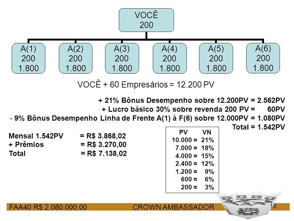 FAA40 R$ 2.080.000,00 CROWN AMBASSADOR 10 VOCÊ + 60 Empresários = 12.200 PV + 21% Bônus Desempenho sobre 12.200PV = 2.562PV + Lucro básico 30% sobre r