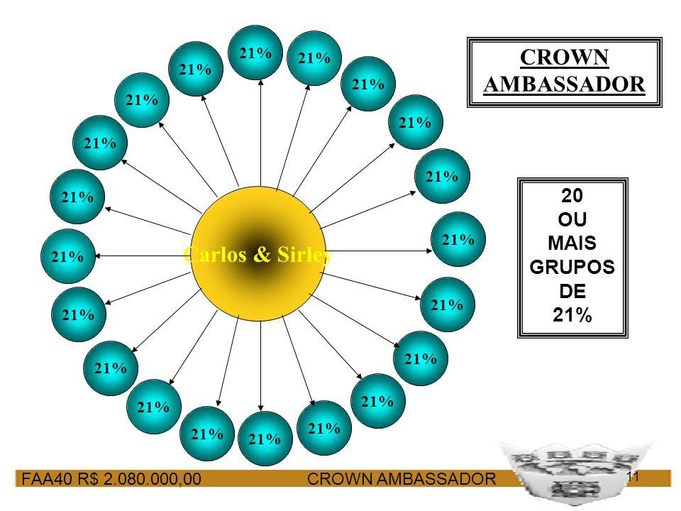 FAA40 R$ 2.080.000,00 CROWN AMBASSADOR 11 CROWN AMBASSADOR Carlos & Sirley 21% 20 OU MAIS GRUPOS DE 21%