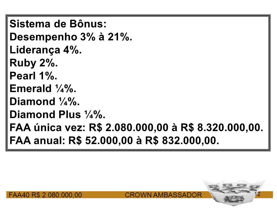 FAA40 R$ 2.080.000,00 CROWN AMBASSADOR 12 Sistema de Bônus: Desempenho 3% à 21%. Liderança 4%. Ruby 2%. Pearl 1%. Emerald ¼%. Diamond ¼%. Diamond Plus