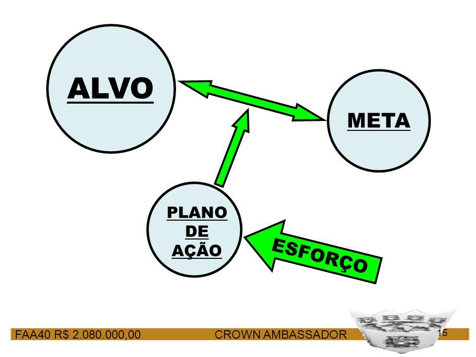 FAA40 R$ 2.080.000,00 CROWN AMBASSADOR 15 META ALVO PLANO DE AÇÃO ESFORÇO