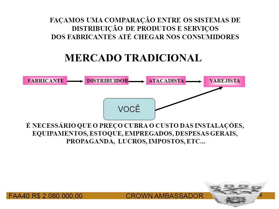 FAA40 R$ 2.080.000,00 CROWN AMBASSADOR 4 FAÇAMOS UMA COMPARAÇÃO ENTRE OS SISTEMAS DE DISTRIBUIÇÃO DE PRODUTOS E SERVIÇOS DOS FABRICANTES ATÉ CHEGAR NO