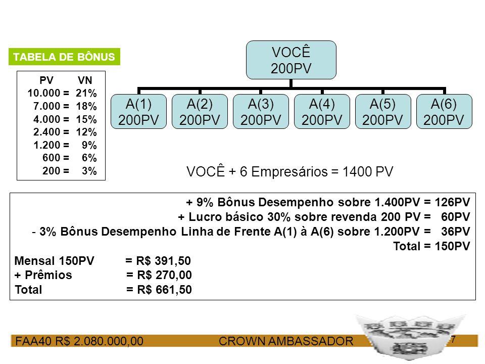 FAA40 R$ 2.080.000,00 CROWN AMBASSADOR 7 PV VN 10.000 = 21% 7.000 = 18% 4.000 = 15% 2.400 = 12% 1.200 = 9% 600 = 6% 200 = 3% TABELA DE BÔNUS VOCÊ + 6