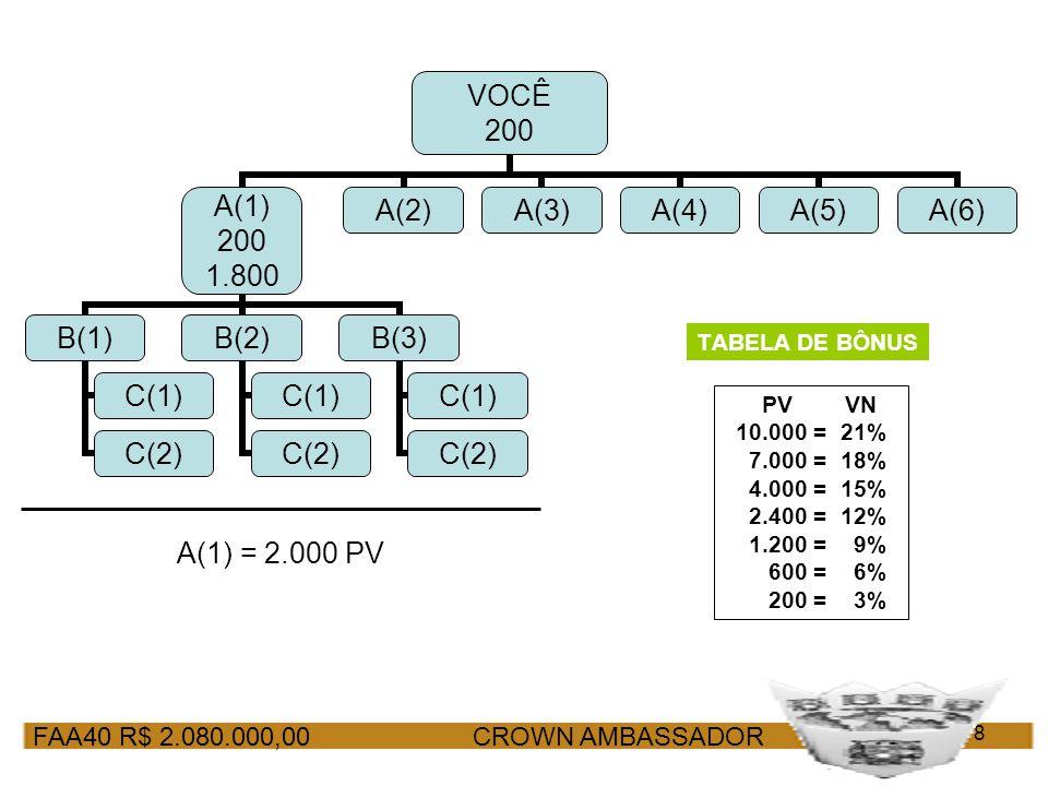 FAA40 R$ 2.080.000,00 CROWN AMBASSADOR 8 TABELA DE BÔNUS A(1) = 2.000 PV PV VN 10.000 = 21% 7.000 = 18% 4.000 = 15% 2.400 = 12% 1.200 = 9% 600 = 6% 20
