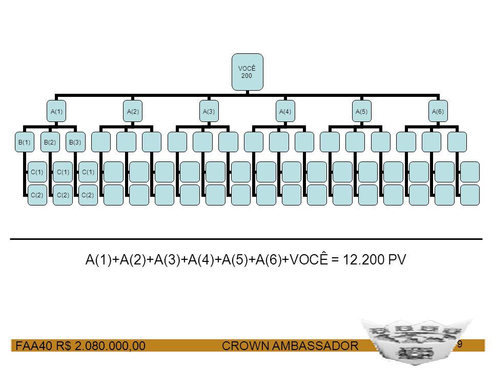 FAA40 R$ 2.080.000,00 CROWN AMBASSADOR 9 VOCÊ 200 A(1) B(1) C(1) C(2) B(2) C(1) C(2) B(3) C(1) C(2) A(2)A(3)A(4)A(5)A(6) A(1)+A(2)+A(3)+A(4)+A(5)+A(6)