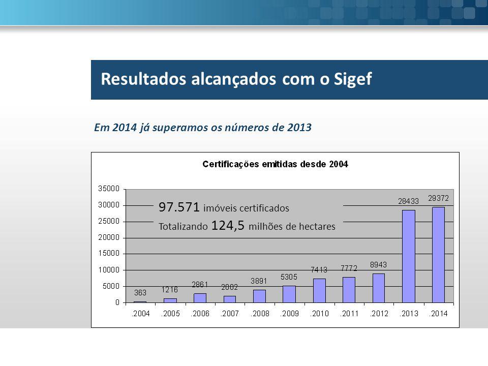 Resultados alcançados com o Sigef Em 2014 já superamos os números de 2013 97.571 imóveis certificados Totalizando 124,5 milhões de hectares