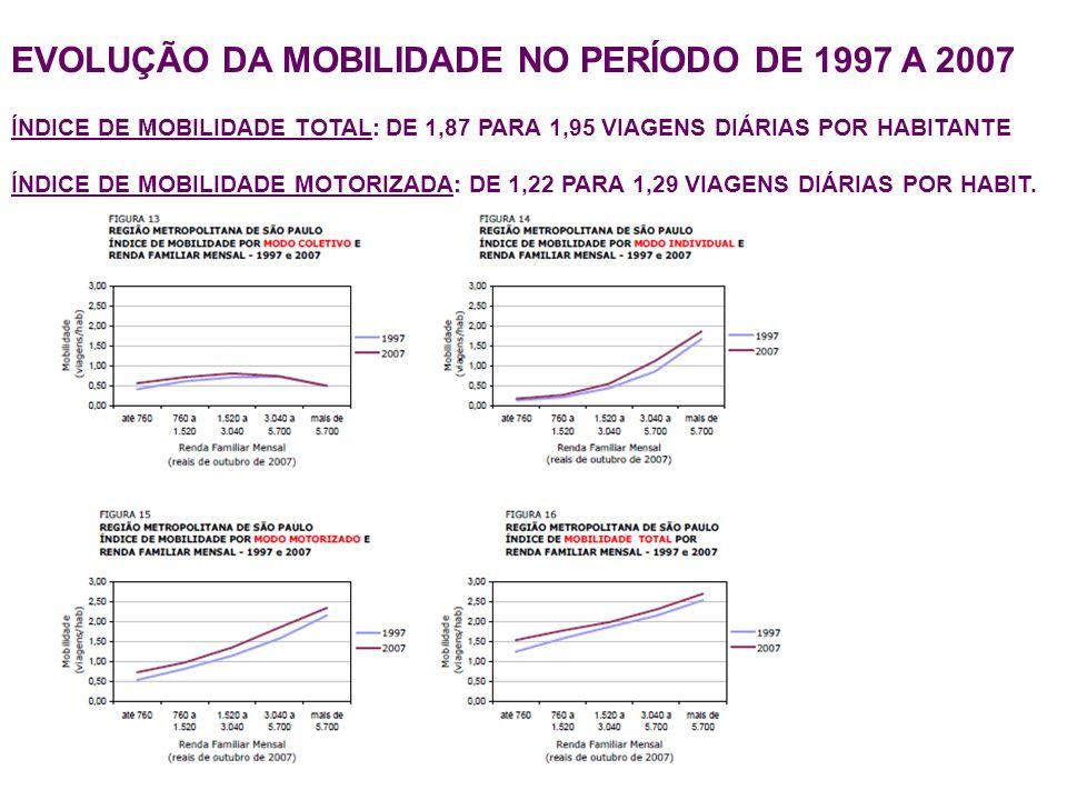 EVOLUÇÃO DA MOBILIDADE NO PERÍODO DE 1997 A 2007 ÍNDICE DE MOBILIDADE TOTAL: DE 1,87 PARA 1,95 VIAGENS DIÁRIAS POR HABITANTE ÍNDICE DE MOBILIDADE MOTO