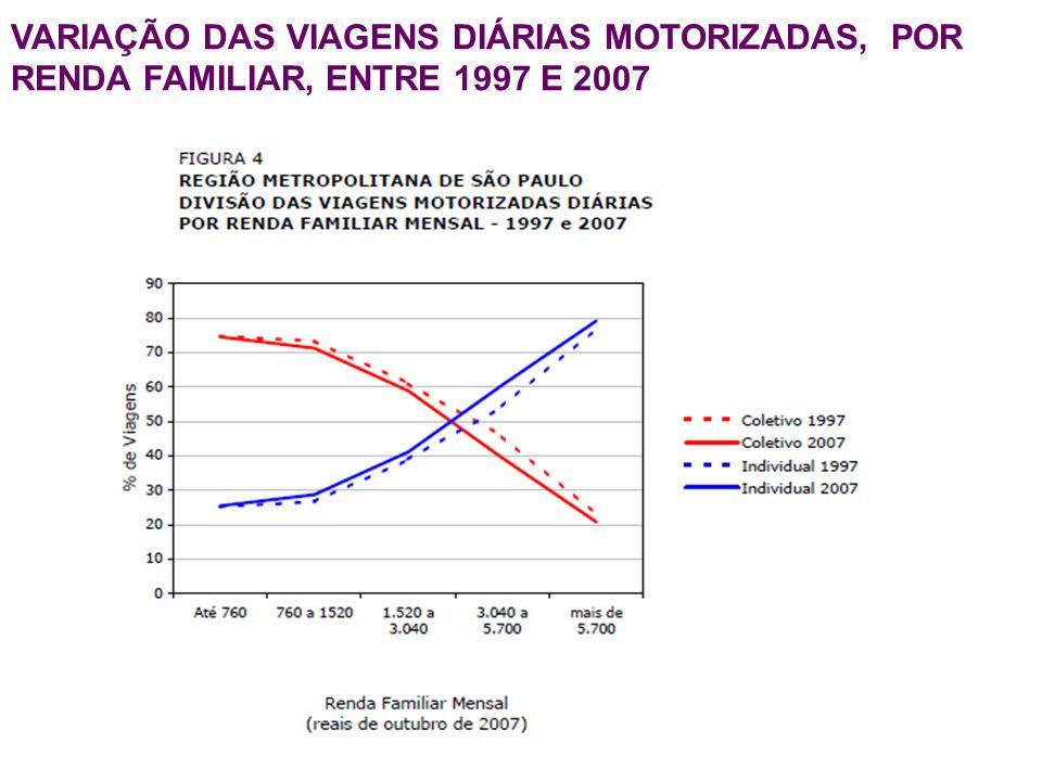 VARIAÇÃO DAS VIAGENS DIÁRIAS MOTORIZADAS, POR RENDA FAMILIAR, ENTRE 1997 E 2007