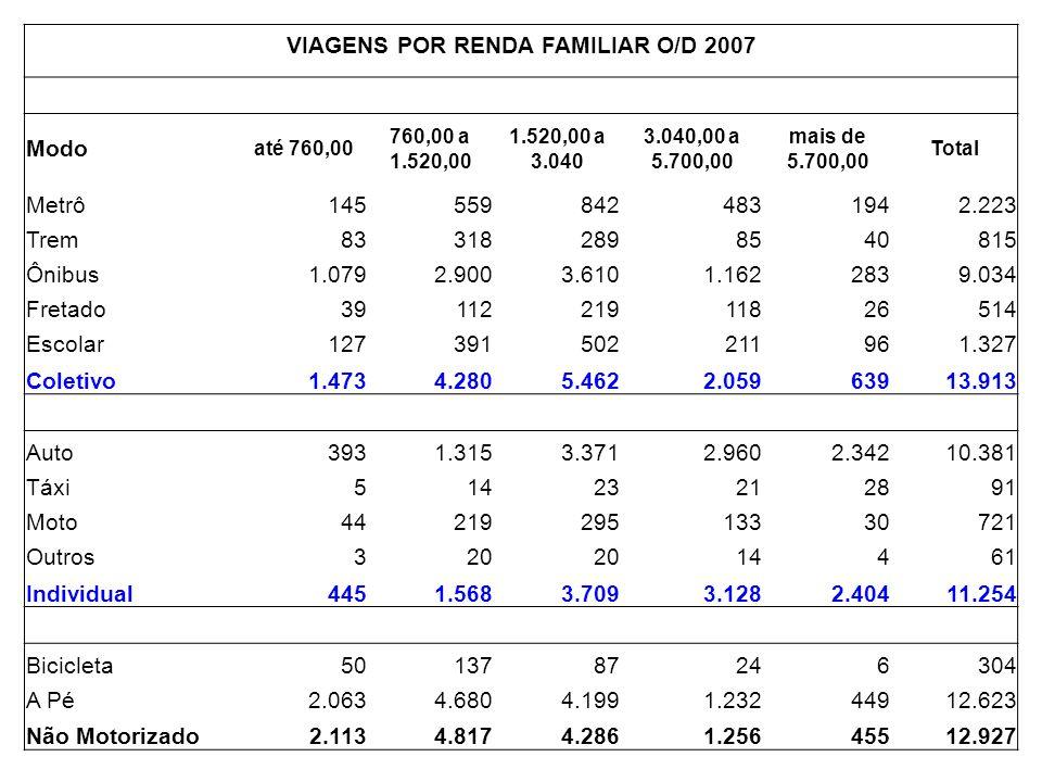 TEMPO GASTO EM VIAGENS POR TRANSPORTE COLETIVO, SEGUNDO A RENDA REGIÃO METROPOLITANA DE SÃO PAULO - PESQUISA O/D 2007 RENDA FAMILIAR MENSAL ÍNDICE DE MOBILIDADE (TRANSPORTE COLETIVO) TEMPO MÉDIO DE VIAGEM (MINUTOS / DIA) VIAGENS POR TRANSPORTE COLETIVO TEMPO GASTO EM VIAGENS (MINUTOS / DIA) % DO TEMPO TOTAL GASTO EM VIAGENS POR TC ATÉ R$ 760,000,5668 1.473.00010.016.400.00011 DE R$ 760,00 A R$ 1.520,000,7170 4.280.00029.960.000.00033 DE R$ 1.520,00 A R$ 3.040,00 0,8066 5.462.00036.049.200.00039 DE R$ 3.040,00 A R$ 5.700,00 0,7362 2.059.00012.765.800.00014 MAIS DE R$ 5.700,000,4950 639.0003.195.000.0003 TOTAL6713.913.000 91.986.400.000100