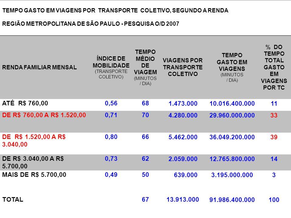 TEMPO GASTO EM VIAGENS POR TRANSPORTE COLETIVO, SEGUNDO A RENDA REGIÃO METROPOLITANA DE SÃO PAULO - PESQUISA O/D 2007 RENDA FAMILIAR MENSAL ÍNDICE DE