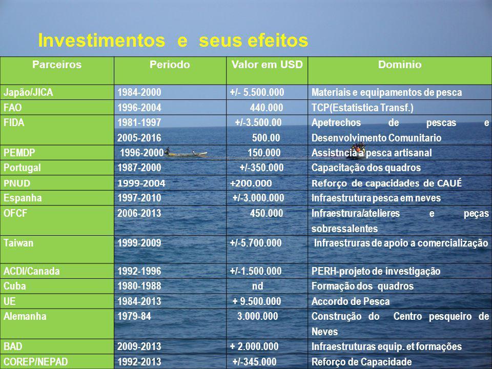 Investimentos e seus efeitos ParceirosPeriodoValor em USDDominio Japão/JICA1984-2000+/- 5.500.000Materiais e equipamentos de pesca FAO1996-2004 440.00