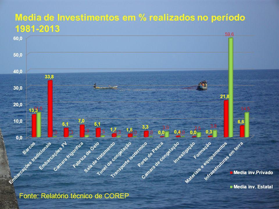 Media de Investimentos em % realizados no período 1981-2013 Fonte: Relatório técnico de COREP