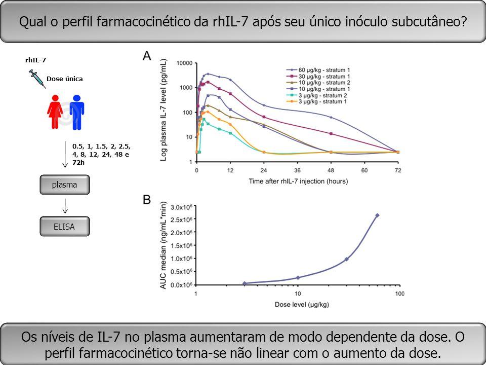 plasma ELISA Qual o perfil farmacocinético da rhIL-7 após seu único inóculo subcutâneo? 0.5, 1, 1.5, 2, 2.5, 4, 8, 12, 24, 48 e 72h rhIL-7 Dose única