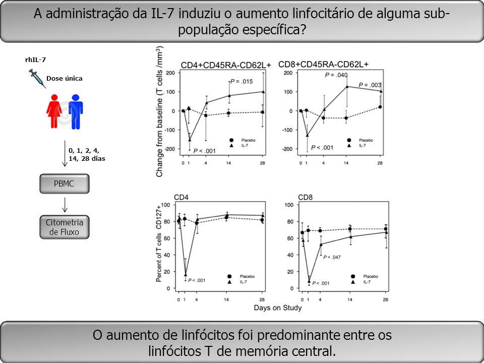 PBMC Citometria de Fluxo 0, 1, 2, 4, 14, 28 dias rhIL-7 Dose única A administração da IL-7 induziu o aumento linfocitário de alguma sub- população esp