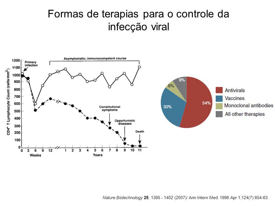 Nature Biotechnology 25, 1395 - 1402 (2007)/ Ann Intern Med. 1996 Apr 1;124(7):654-63. Formas de terapias para o controle da infecção viral