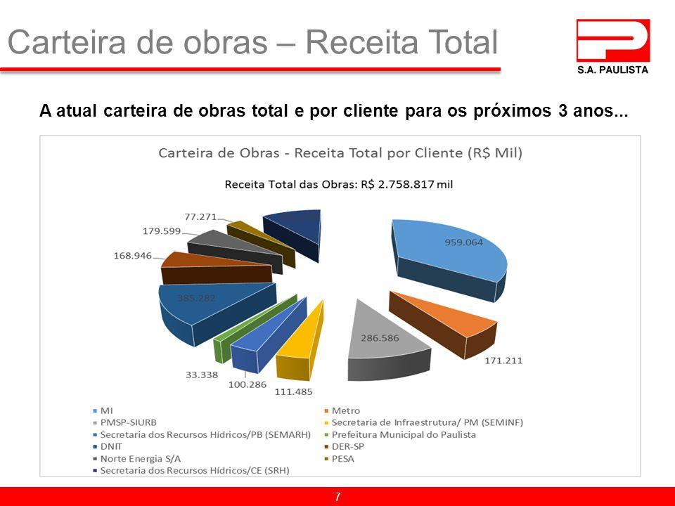Carteira de obras – Receita Total 7 A atual carteira de obras total e por cliente para os próximos 3 anos...
