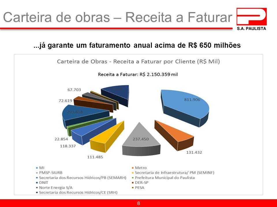 Carteira de obras – Receita a Faturar 8...já garante um faturamento anual acima de R$ 650 milhões