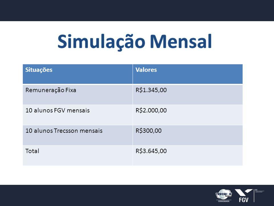 SituaçõesValores Remuneração FixaR$1.345,00 10 alunos FGV mensaisR$2.000,00 10 alunos Trecsson mensaisR$300,00 TotalR$3.645,00