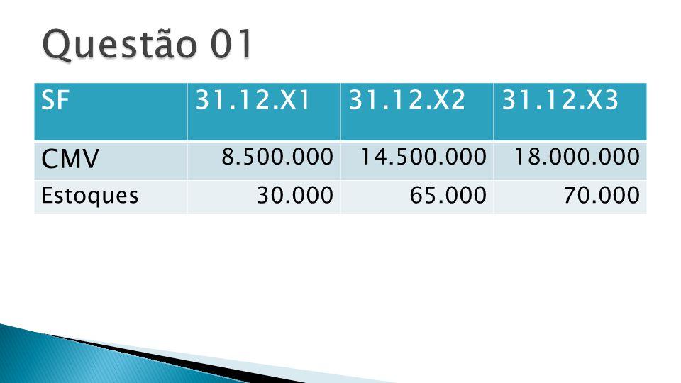  1) Compras Efetuadas em X3:  CMV [31.12.X3] = 18.000.000 ==  EI = 65.000  + Compras = .