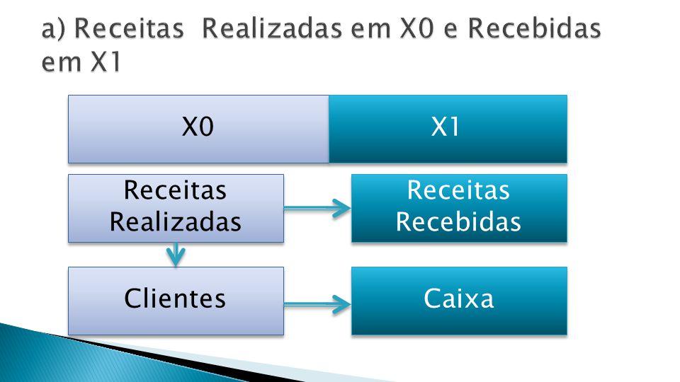 X1 Clientes 22.000.000 (-) PDD Baixada Recebimento no Caixa