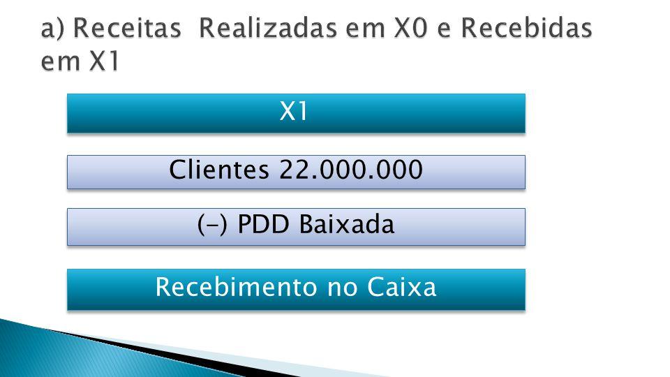  Em X1  Não houve Reversão de PDD;  Não houve Perdas c/ Clientes e  Em 31.12.X1 o valor da Despesa c/ PDD e o saldo da PDD são iguais [R$ 10.000];  Então, todo o saldo da PDD de 31.12.X0 [R$ 3.000] foi baixada em contrapartida a Clientes.