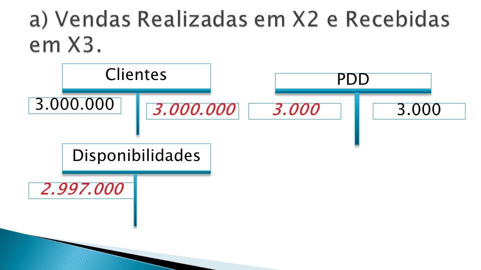 SF31.12.X1 Vendas 15.000.000 Clientes 13.000.000
