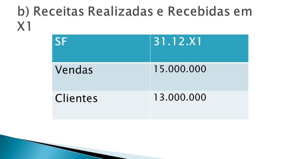 X1 X2 Receitas Realizadas 15.000.000 Receitas Recebidas 2.000.000 Clientes 13.000.000