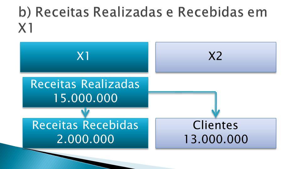 Clientes Disponibilidades Receita Vendas 15.000.00013.000.000 2.000.000 2.997.000