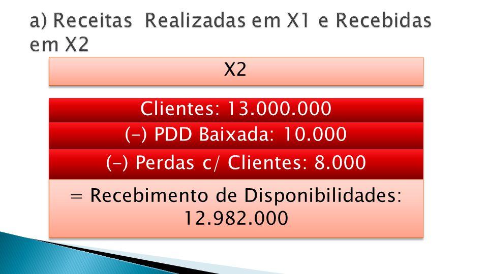 ClientesPDD Disponibilidades 13.000.000 12.982.000 10.000 Perdas c/ Clientes 8.000