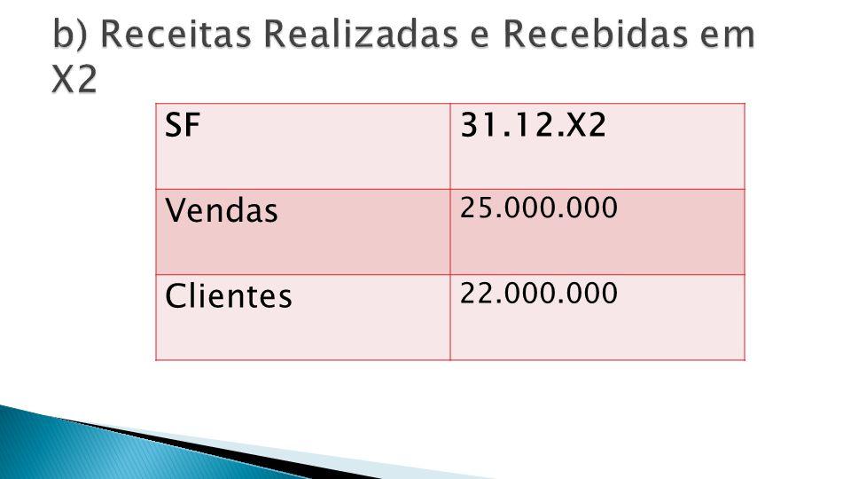X2 X3 Receitas Realizadas 25.000.000 Receitas Recebidas 3.000.000 Clientes 22.000.000