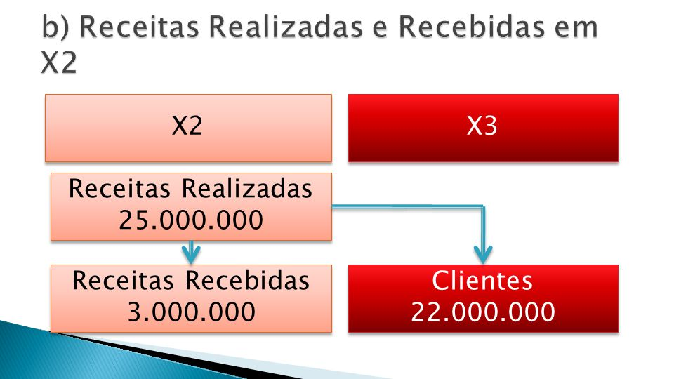 Clientes Disponibilidades Receita Vendas 25.000.00022.000.000 3.000.000 12.982.000