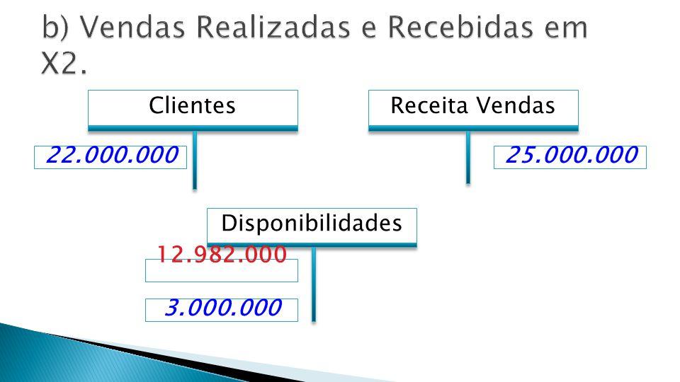  A) Realizadas em X1 = R$ 12.982.000  B) Realizadas em X2 = R$ 3.000.000  TOTAL: R$ 15.982.000  GABARITO: E  Confirma-se o gabarito.