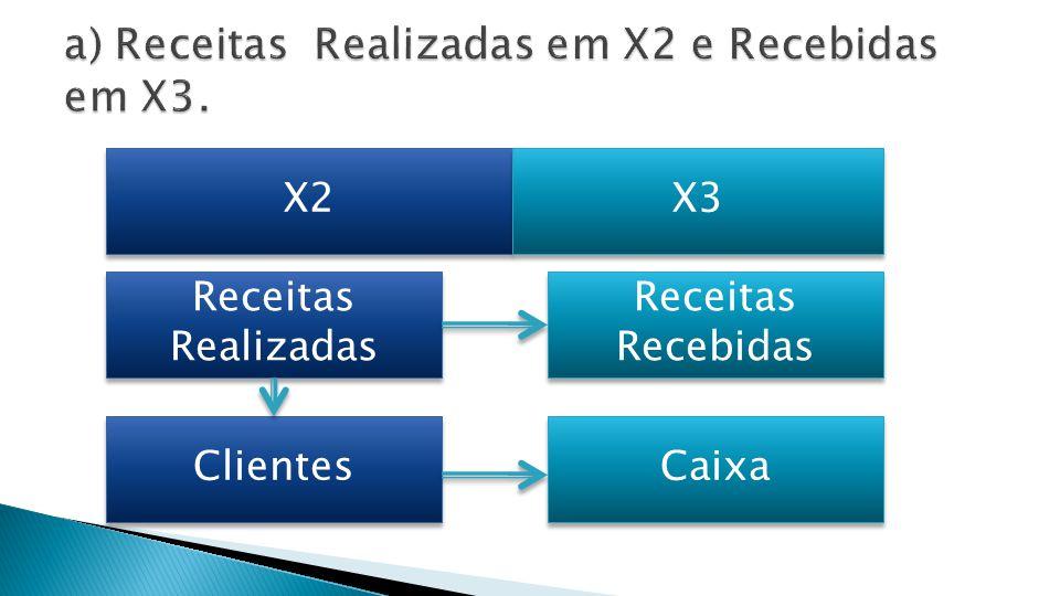 X3 Clientes 22.000.000 (-) PDD Baixada Recebimento no Caixa Observar que houve Reversão de PDD