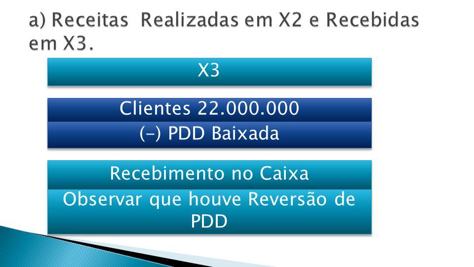  Em X3  Houve Reversão de PDD;  O saldo da PDD [R$ 12.000] NÃO FOI TODO BAIXADO;  Reversão da PDD [R$ 4.000 = saldo em 31.12.X3];  PDD baixada = R$ 8.000 [12.000 – 4.000]