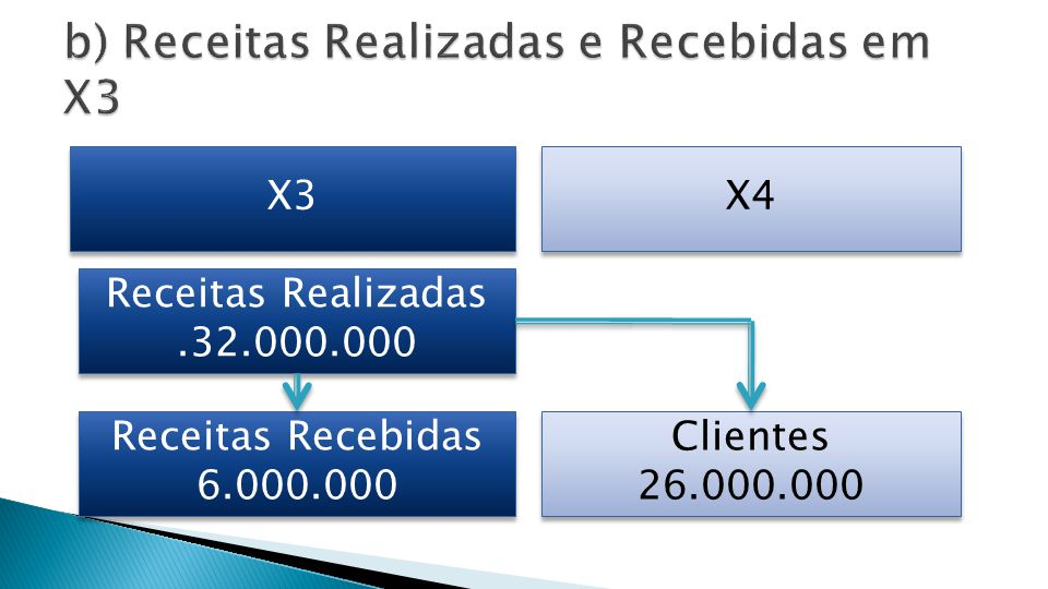 Clientes Disponibilidades Receita Vendas 32.000.00026.000.000 6.000.000 21.992.000