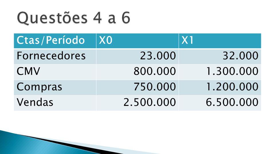 Ctas/PeríodoX0X1 Despesas Antecipadas 15.000240.000 Despesas Totais do Período 1.200.0004.000.000 Depreciação do Período 320.000540.000