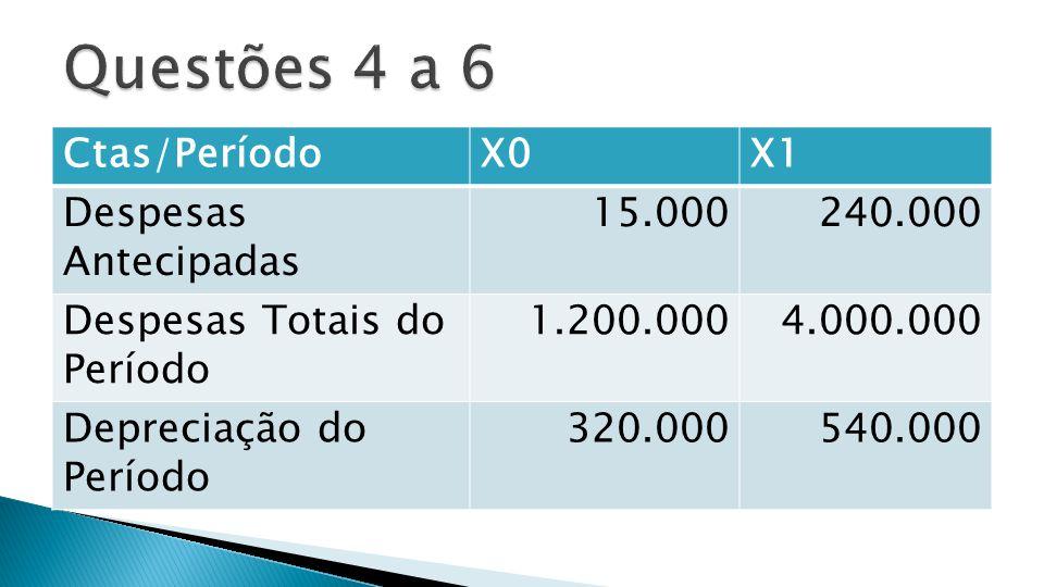  O valor pago pelas compras em X1 foi de  a) 1.300.000  b) 1.200.000  c) 1.191.000  d) 1.101.000  e) 1.091.000