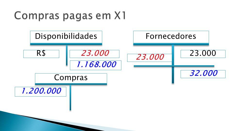  1) Compras Realizadas em X0 e pagas em X1 = R$ 23.000  2) Compras Realizadas e pagas em X1 = R$ 1.168.000  TOTAL = R$ 1.191.000  GABARITO: C