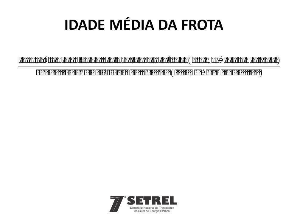 IDADE MÉDIA DA FROTA