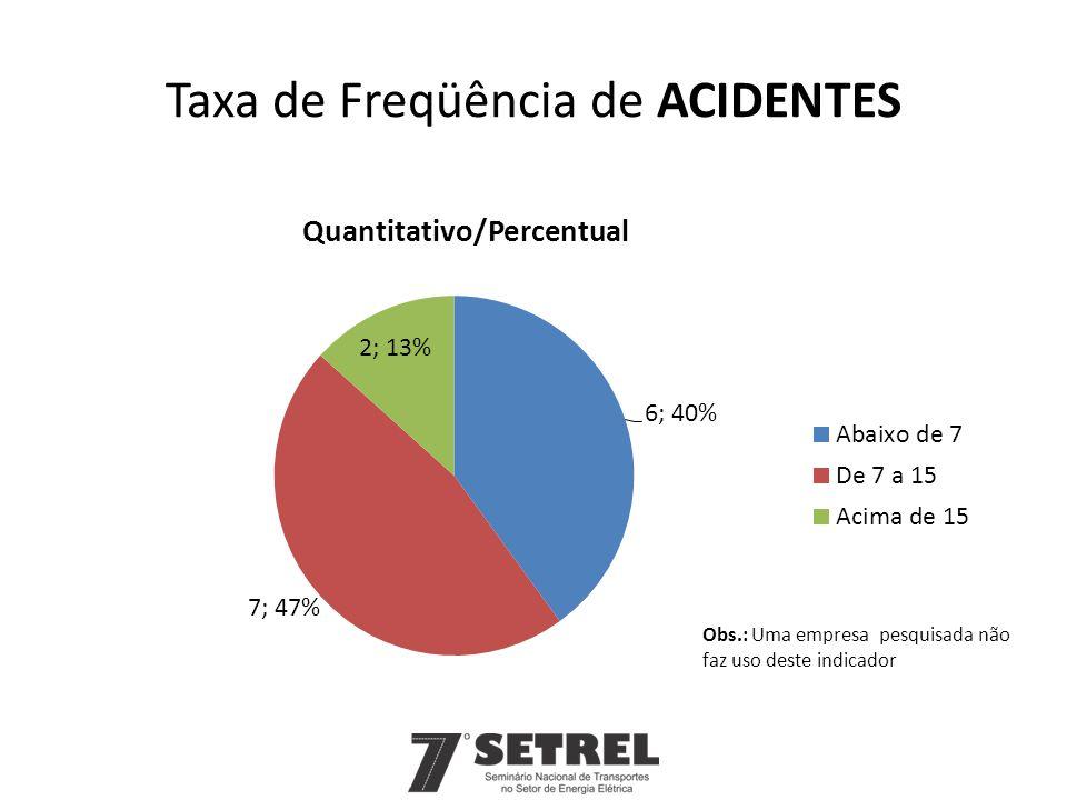 Taxa de Freqüência de ACIDENTES Obs.: Uma empresa pesquisada não faz uso deste indicador