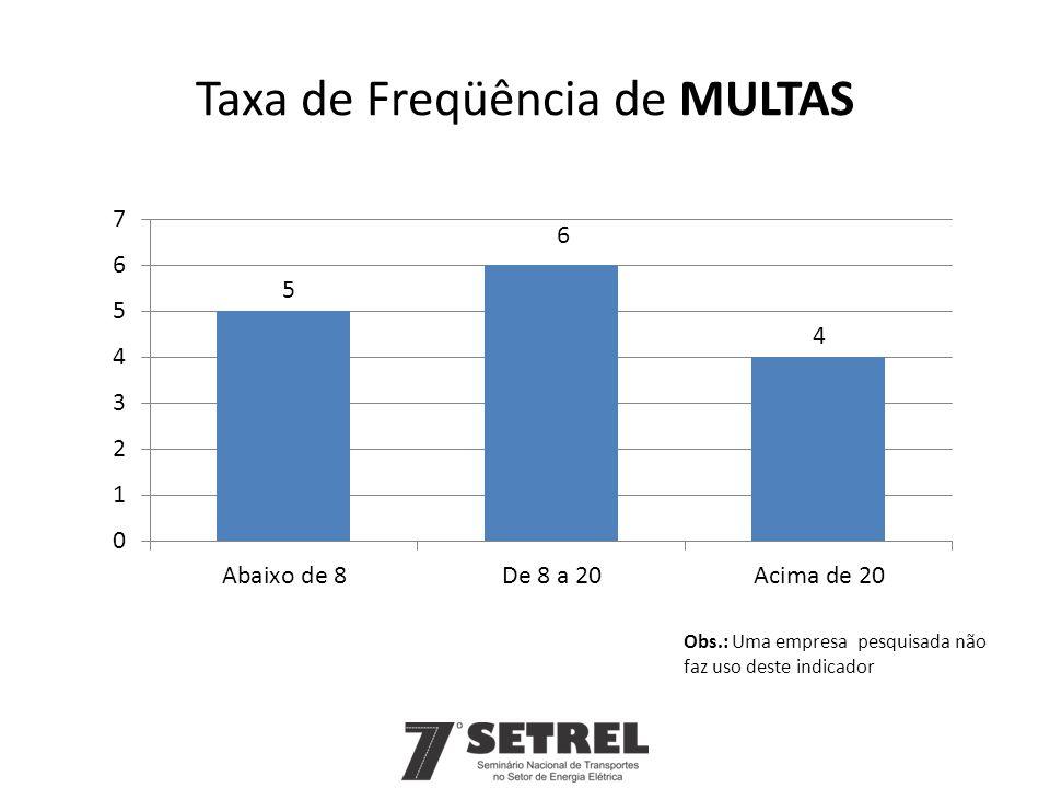 Taxa de Freqüência de MULTAS Obs.: Uma empresa pesquisada não faz uso deste indicador