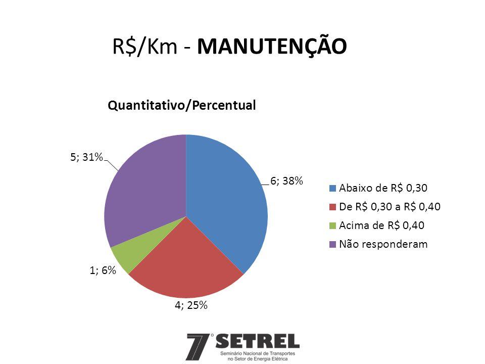 R$/Km - MANUTENÇÃO