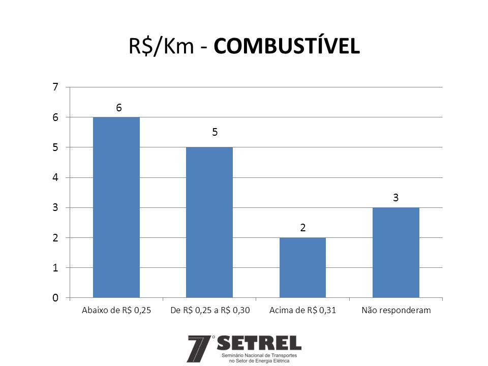 R$/Km - COMBUSTÍVEL